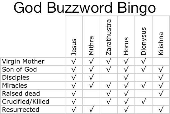 God buzzword bingo 50 3